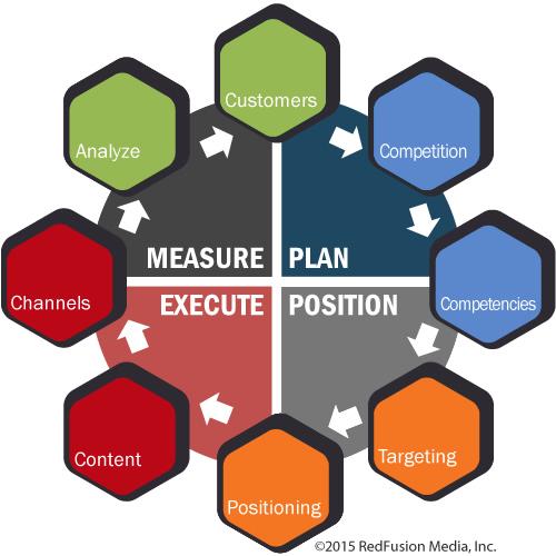 chart-marketing-process-2015