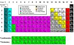 periodic table (no title)