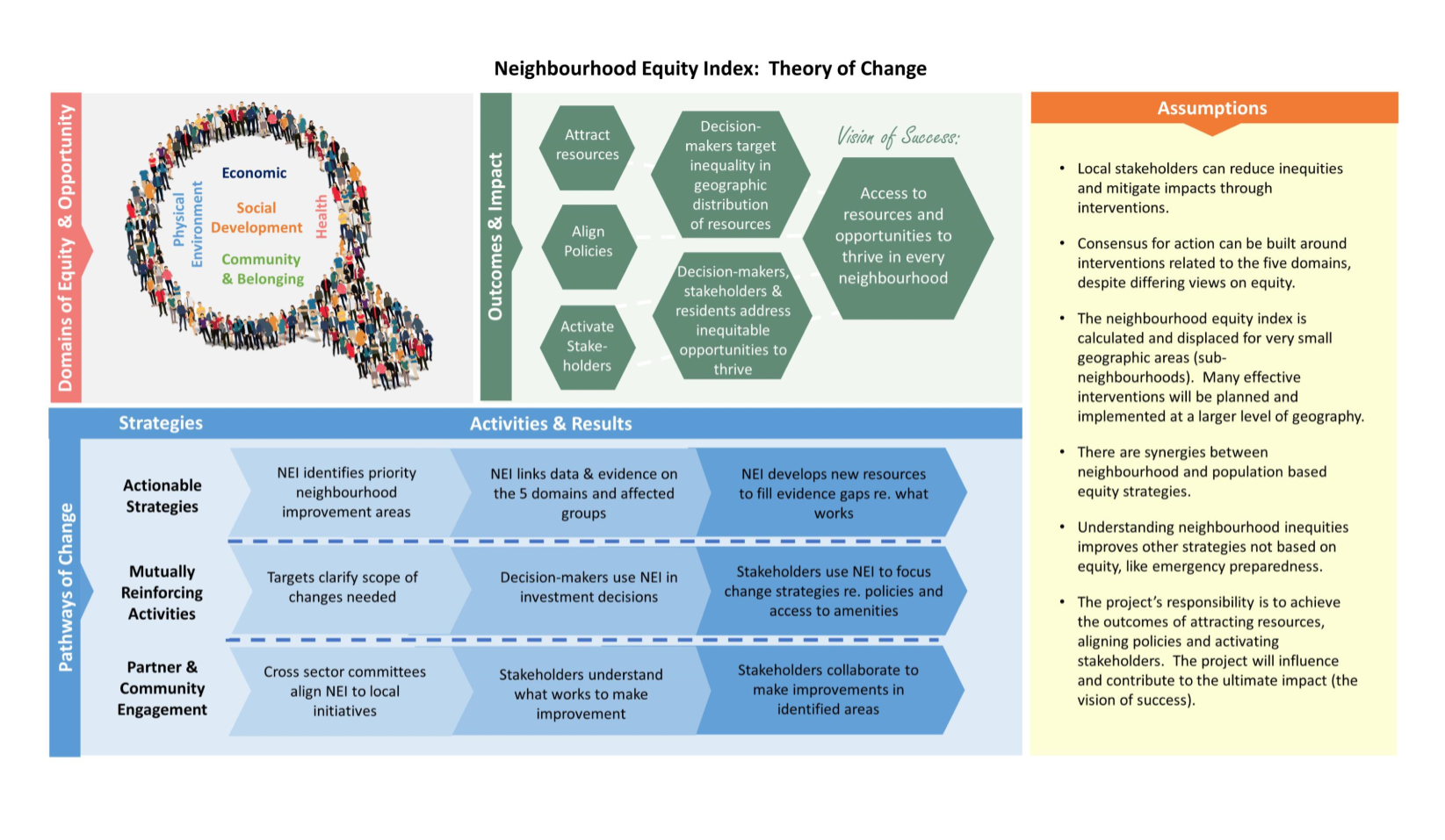 Theory of Change Graphic.
