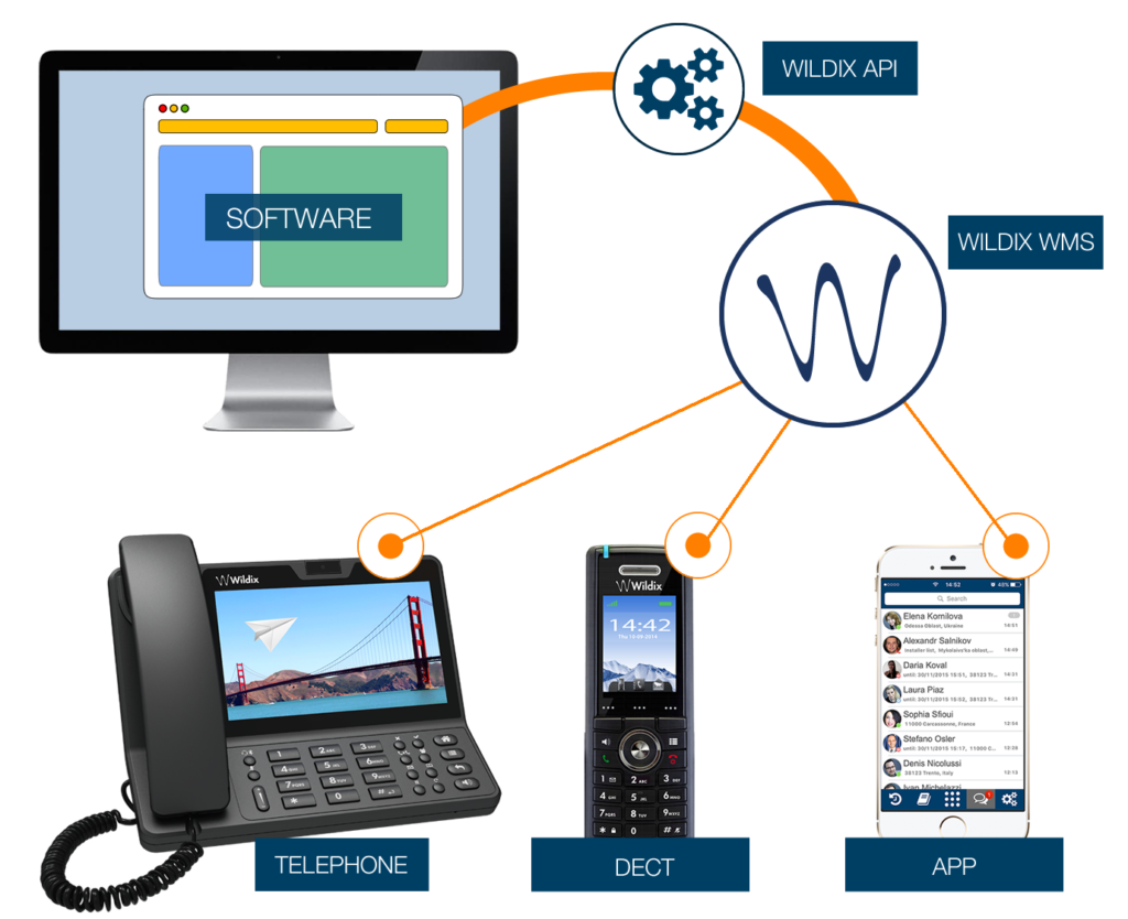 WILDIX SOLUTIONS FOR YOUR BUSINESSS in Austin