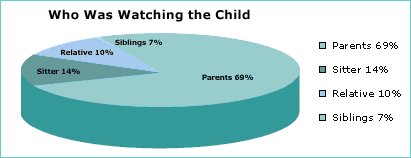 who was watching the child