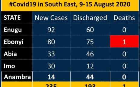 south east records one case of covid19