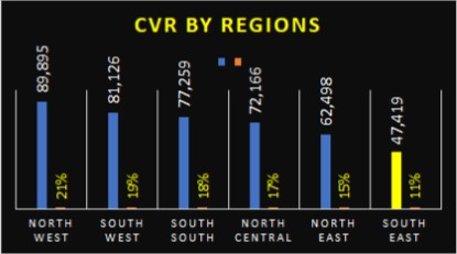 new voter registration by regions