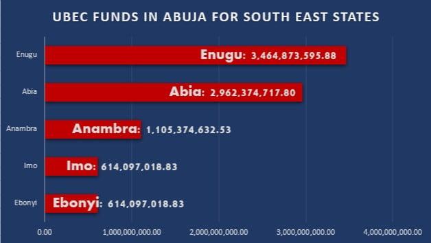 southeast governors abandon N8.7B