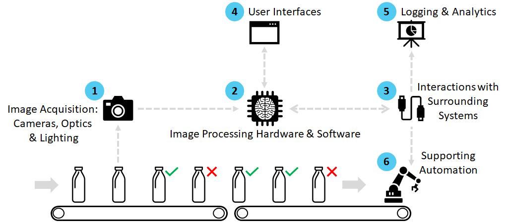 vision-integrator-elements-3