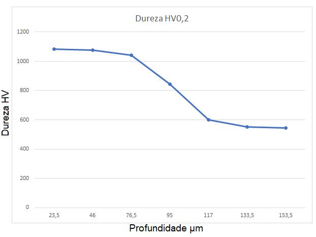 Perfil de Micro Dureza Aço H13 Nitretado