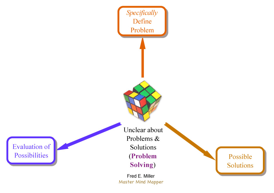 Problem Solving / Click to enlarge