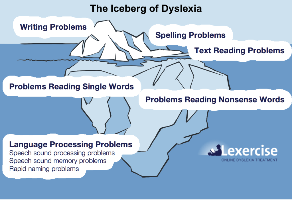 Lexercise-Dyslexia-Iceberg_v2-for-DD-1024x702