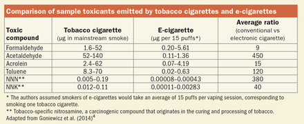 Comparison_of_Toxicants_by_Tobacco_and_e-cigarettes