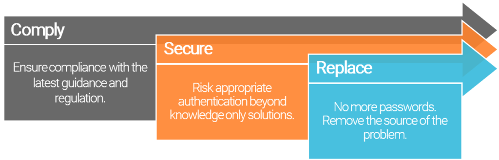 Authentication solutions: Comply; Secure; Replace