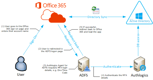 ADFS with Office 365