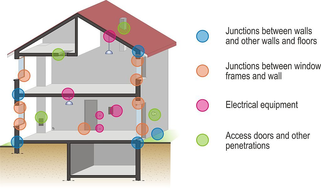 Most Common Sources of Air Leakage in homes diagram