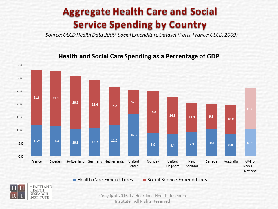 Time to Move Upstream and 'Invest' in our Health - Aggregate Health Care and Social Service Spending by Country