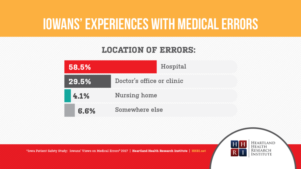 Iowans' Experiences with medical errors - Location of errors