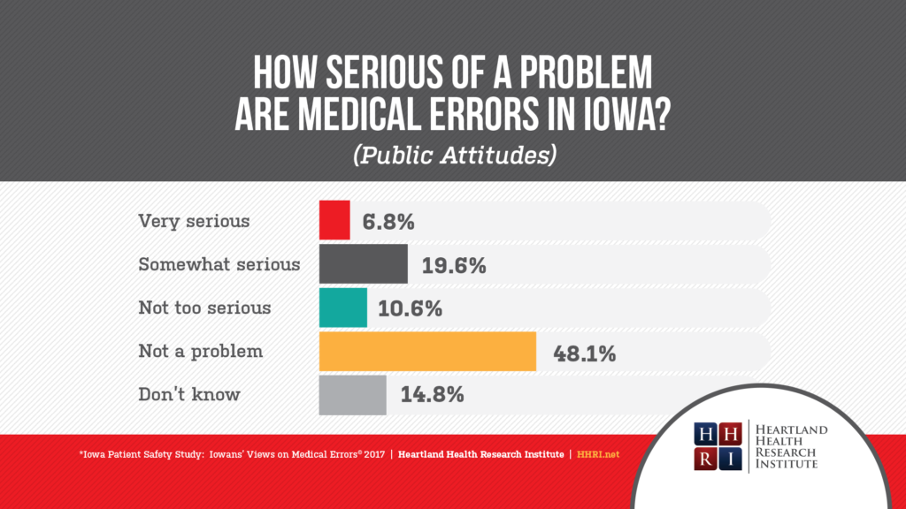 How serious of a problem are medical errors in Iowa?