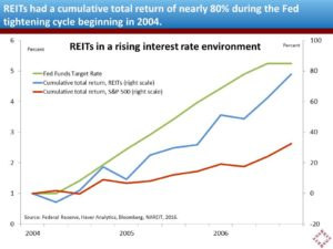 reit-returns-2004-2006