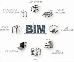 BIM Integration