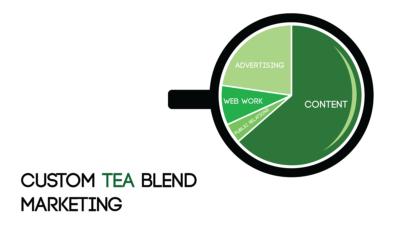 Custom TEA Blend Marketing: The Future of Digital Marketing