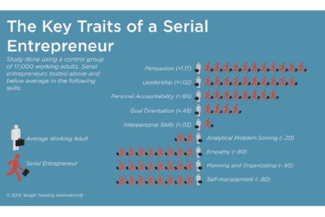 Entrepreneur Skills