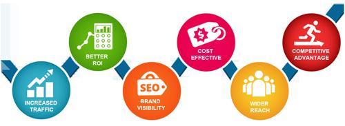 Benefits of Website Optimization