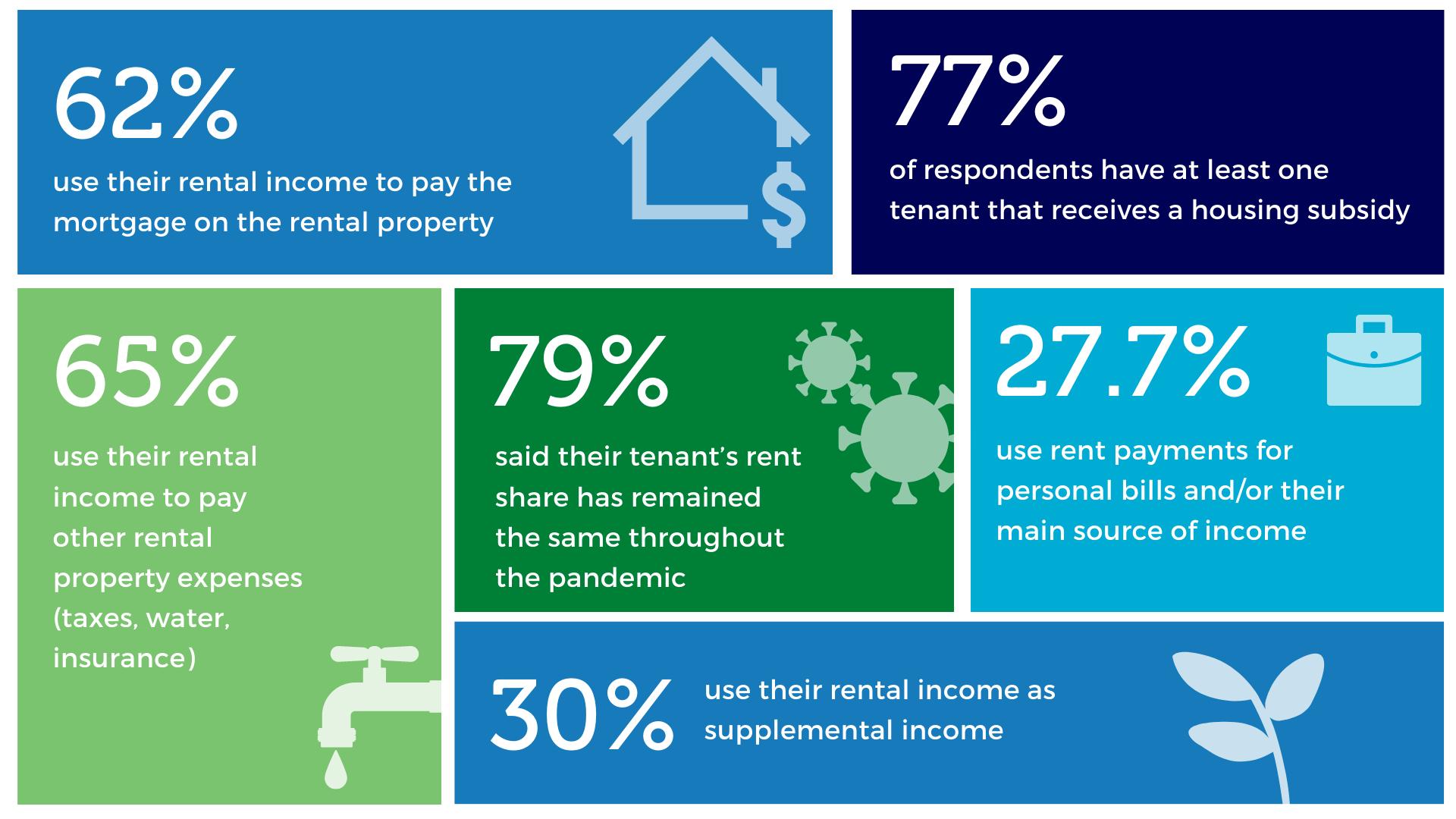 landlord survey results