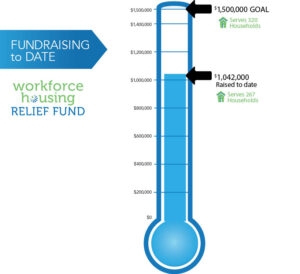 Workforce Housing Relief Fund Fundraising to Date Thermometer