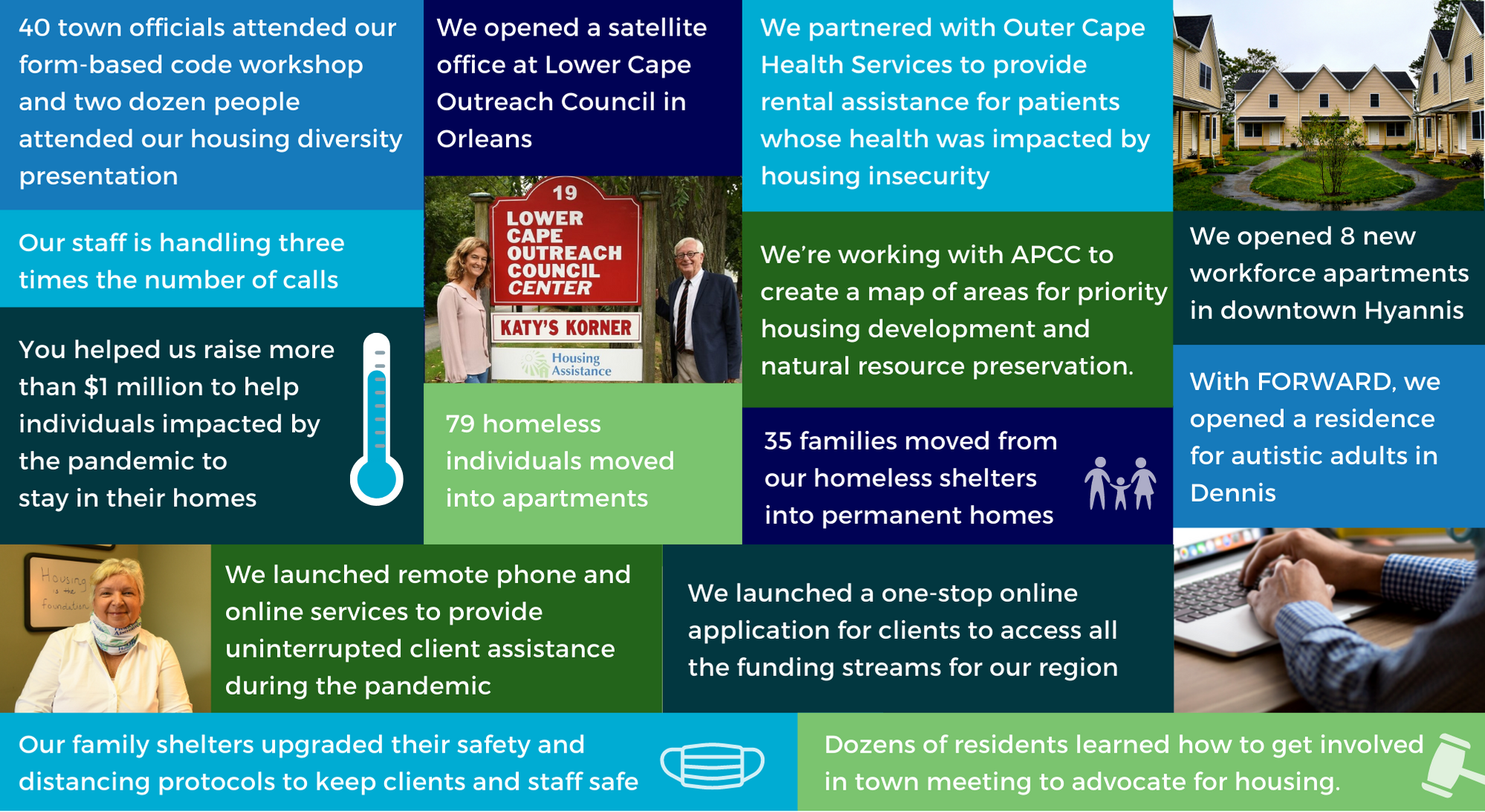 Infographic featuring some of Housing Assistance's accomplishments in 2020.