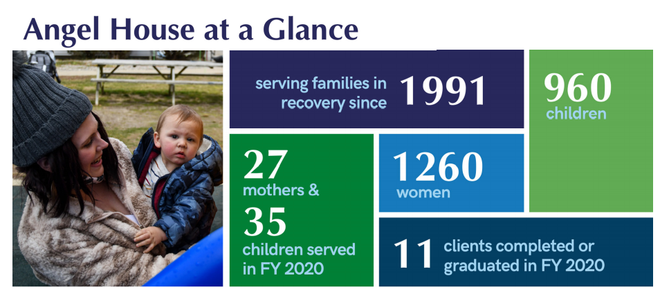 Angel House statistics from FY 2020 and since 1991