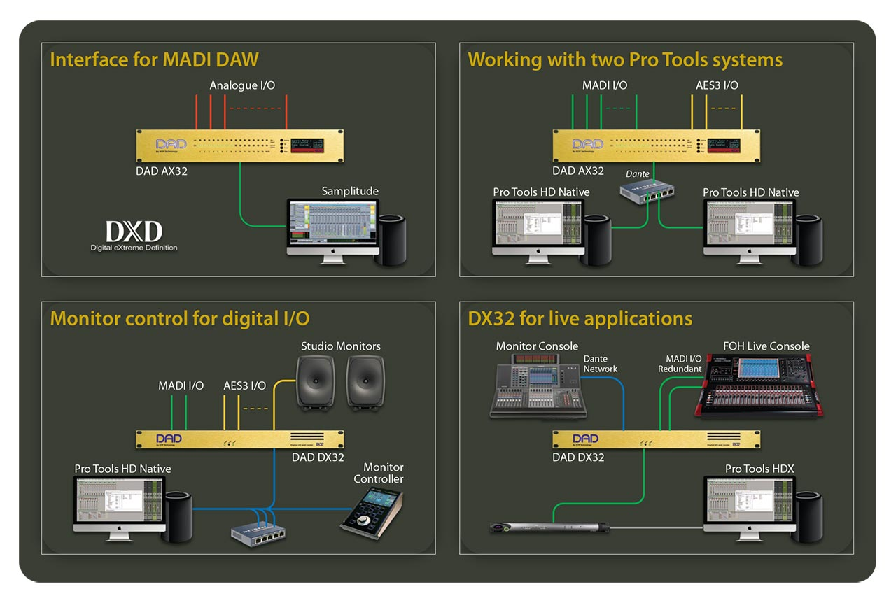 DAD AX32 Multiple Appliactions