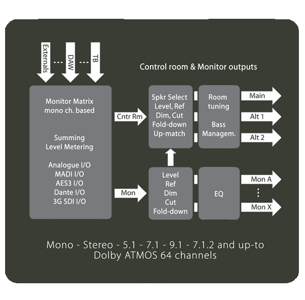 Pro | Mon Monitor Block Diagram