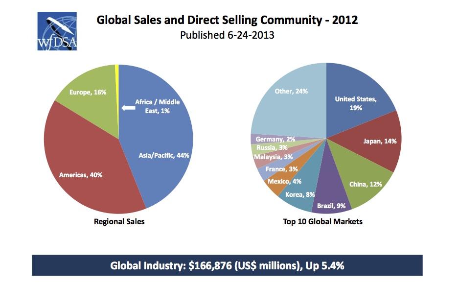 Statistikat globale te industrise se shitjes direkte