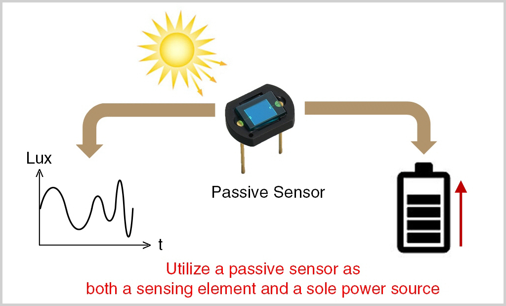 Energy Harvesting from an Idle Sensor