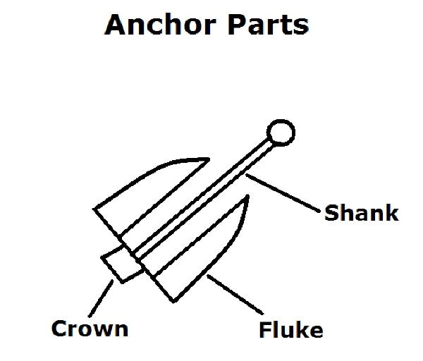Anchor Parts