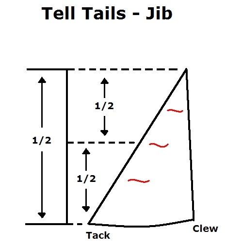 Placement of Tell Tails