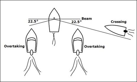 Overtaking vs. Crossing Vessels
