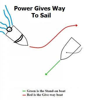 Power Gives Way to Sail