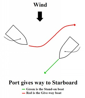 Port Gives Way to Starboard