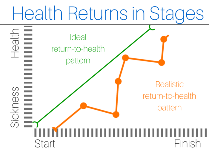 Health returns in stages