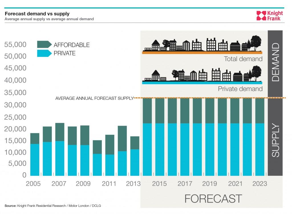 London Property Supply Demand Forecast