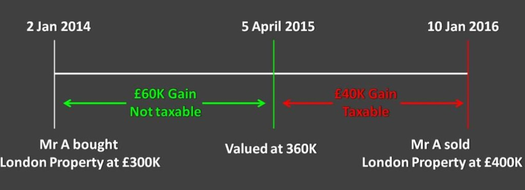 UK Capital Gain Tax For Non Resident