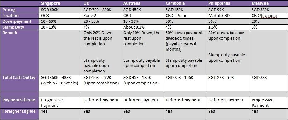 Singapore versus overseas property investment