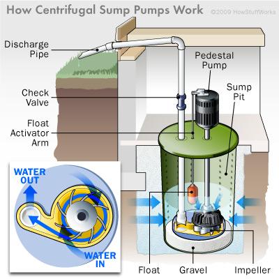 centrifugal-sump-pump-diagram
