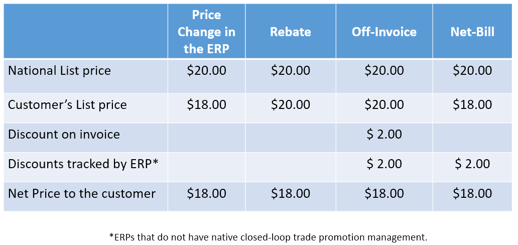 Compare ways to discount CPG products
