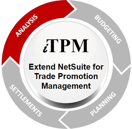 iTPM Promotion Analysis