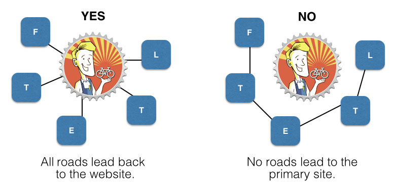 Examples of driving traffic to a site