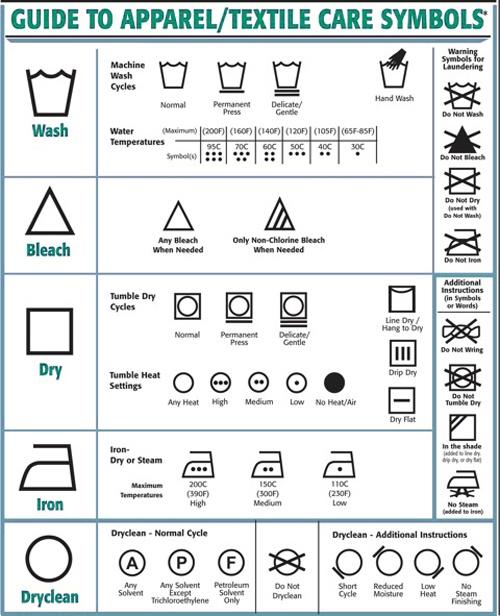 clothes care symbol chart