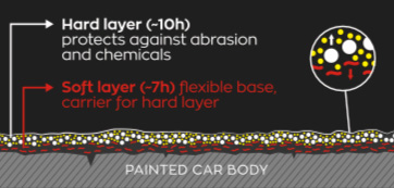 Dustbusters Auto Detailing - Ceramic Coatings - How it Works - Red Deer, Alberta