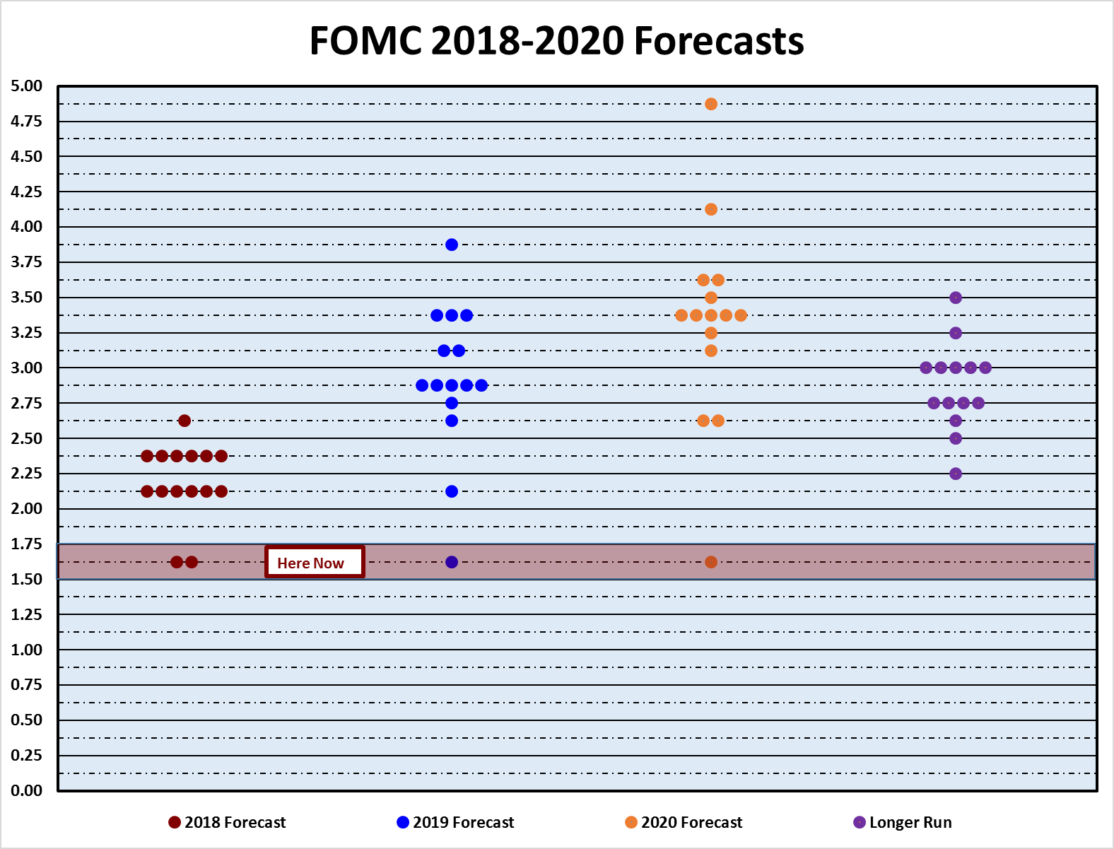 FOMC participants assessments of appropriate monetary policy.   Midpoint of target range or target level for the federal funds rateChart courtesy for the Federal Reserve
