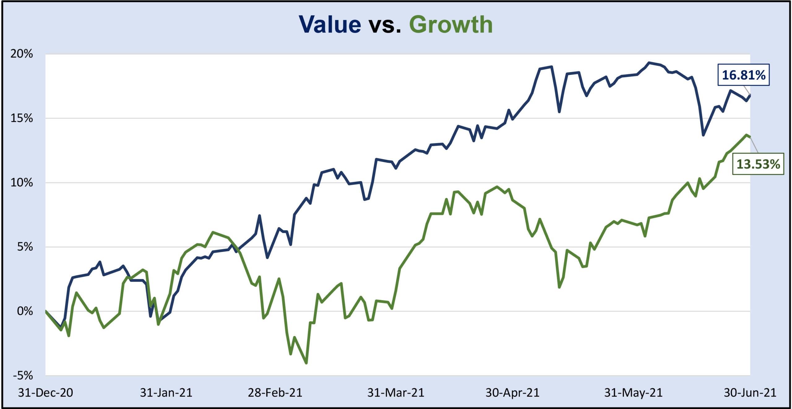 Value vs. Growth