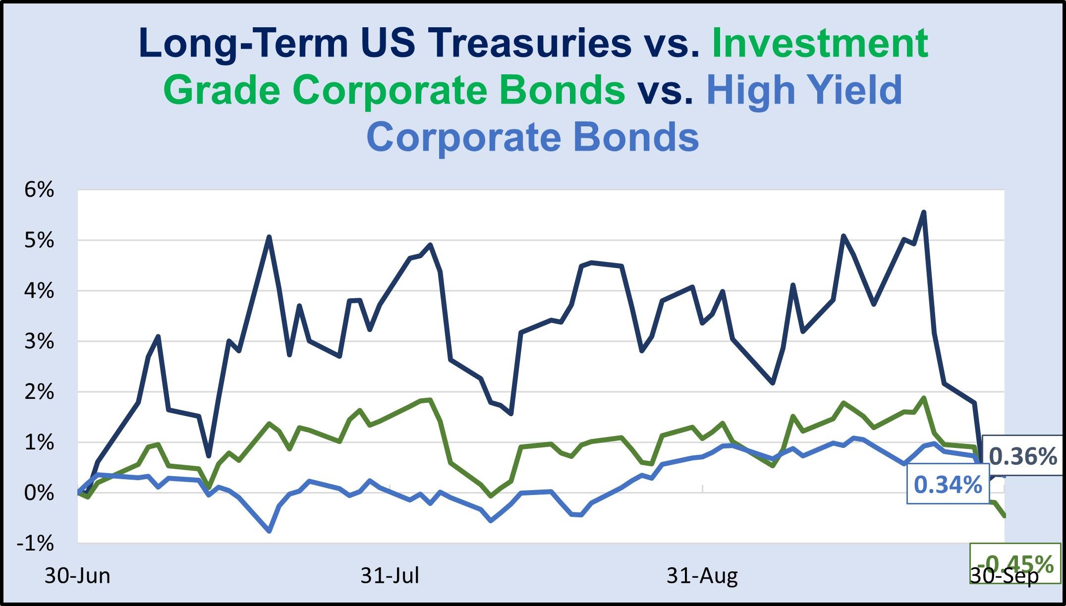 US_Treasuries
